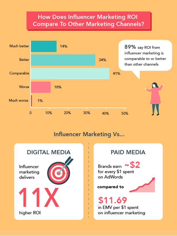 How does influencer marketing ROI?